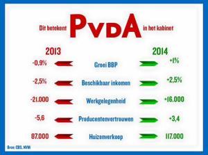 Dit betekent PvdA in het kabinet